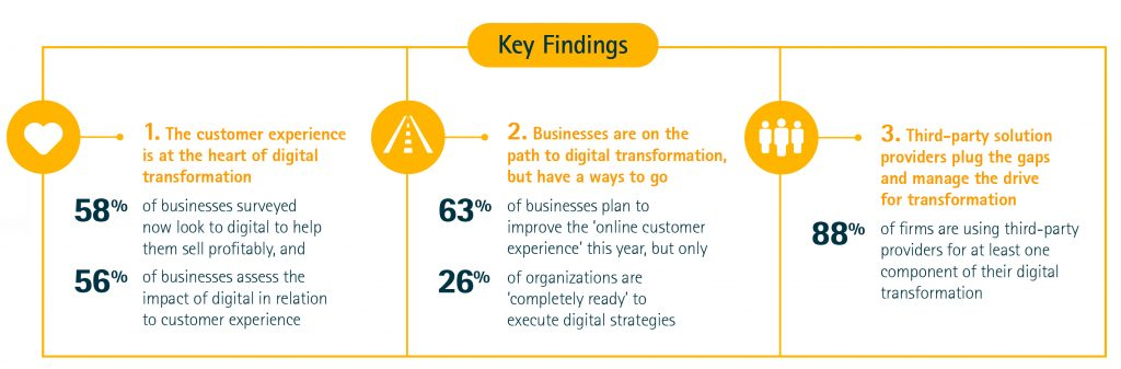 Digital Transformation in the Age of the Customer Infographic