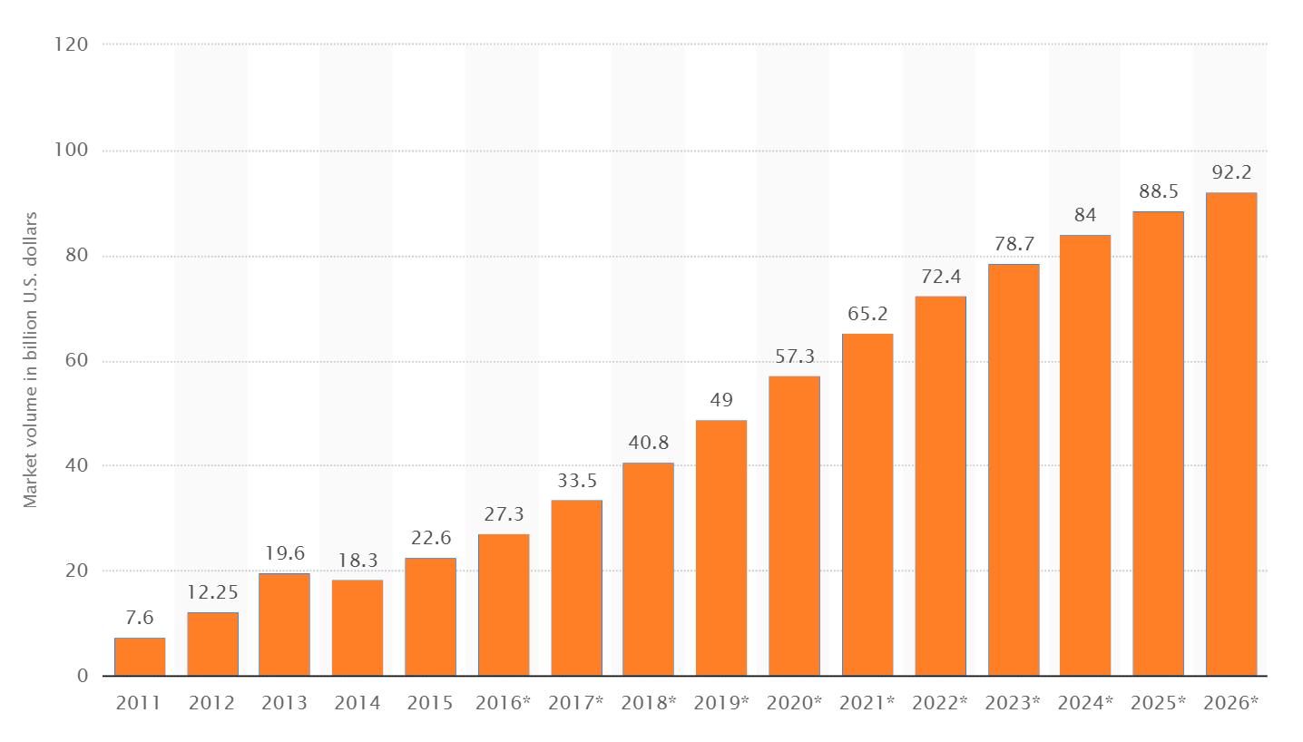 Big Data Market Size