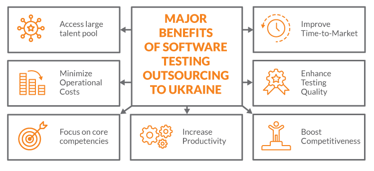 Software Testing Outsourcing to Ukrainian Companies