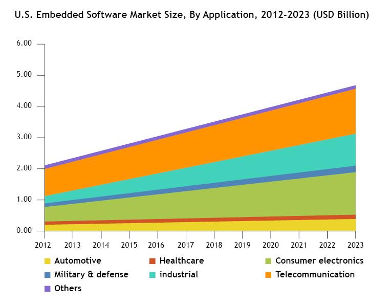 u-s-embedded-software-market-tab