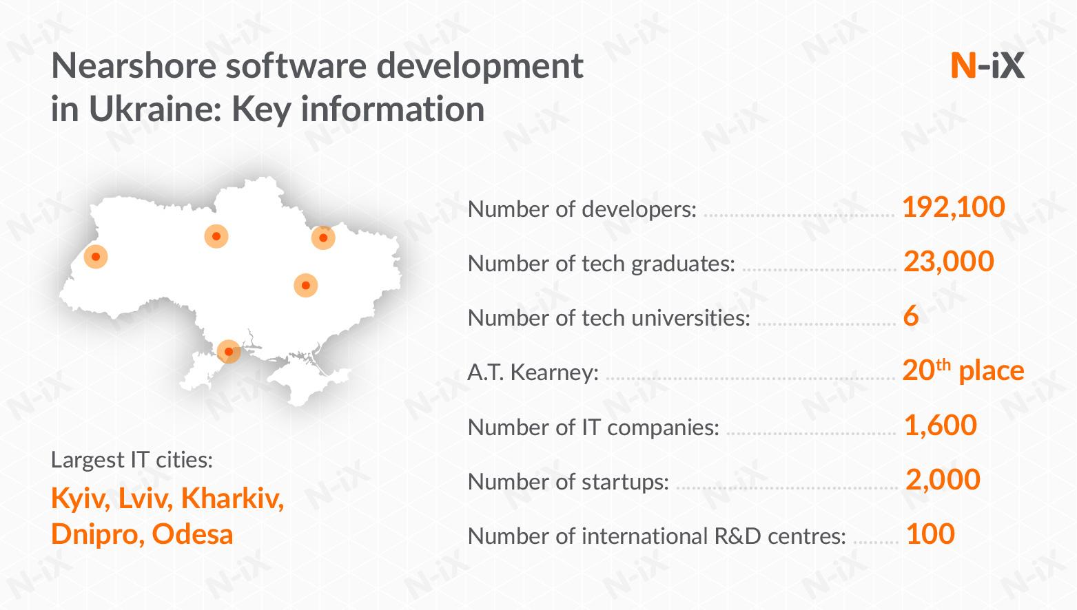 nearshore software development in Ukraine: key information