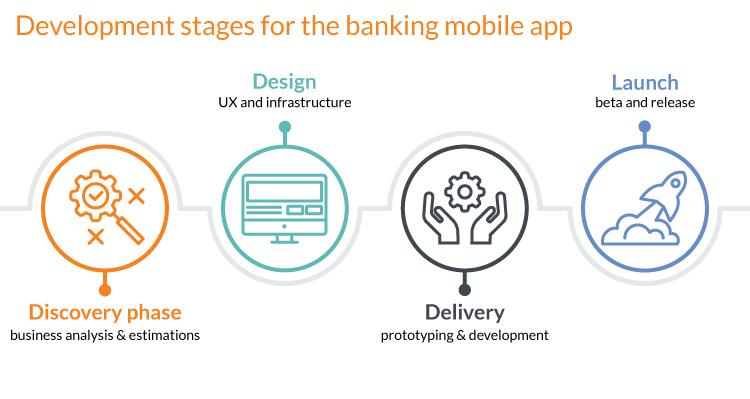N-iX Digital transformation banking: software development stages