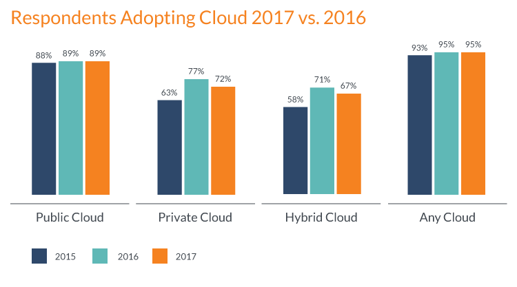 cloud data migration