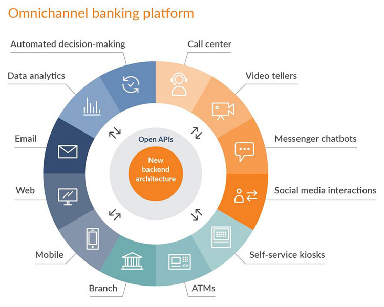 N-iX Digital transformation banking: omnichannel banking