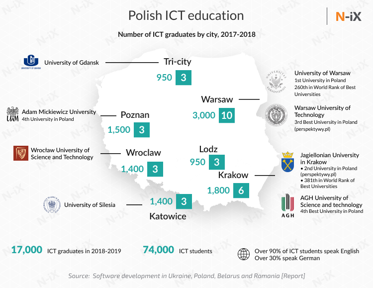 Hire Polish programmers: ICT education in Poland