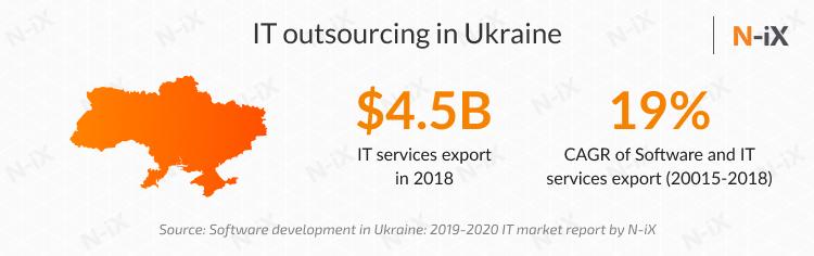 Where to hire a dedicated development team: Ukraine or Poland?