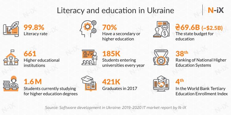 Hire Ukrainian or Polish programmers: education in Ukraine
