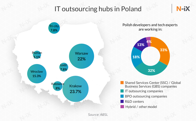 hire polish programmers or find a dedicated development team in Poland: major IT outsourcing hubs