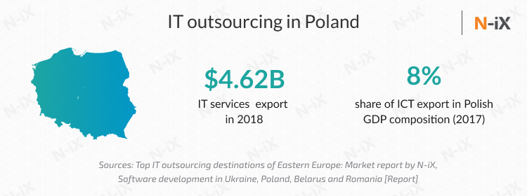 Where to hire a dedicated development team: Poland or Ukraine?