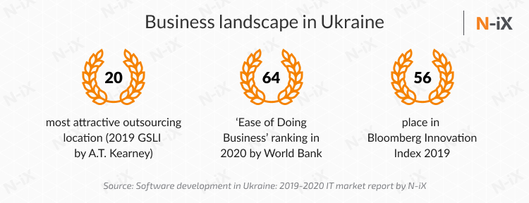 Want to hire a dedicated team in Poland or Ukraine: Ukrainian business climate