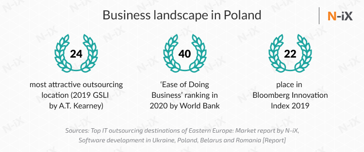 Want to hire a dedicated team in Poland or Ukraine: Polish business climate