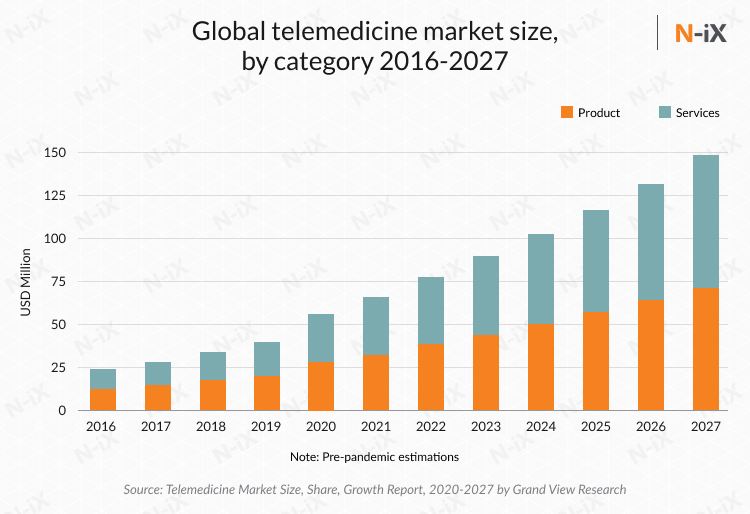 Global telemedicine market size in healthcare software development