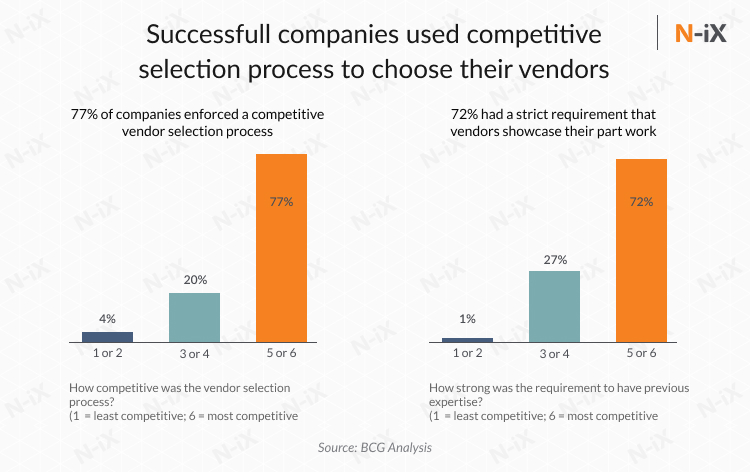 Main criteria for choosing a vendor for transformation and automation in manufacturing