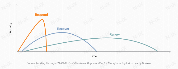 3 phases of manufacturing industry reacting to COVID