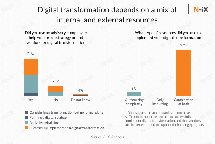 Digital transformation in manufacturing: in-house, outsource, mixed