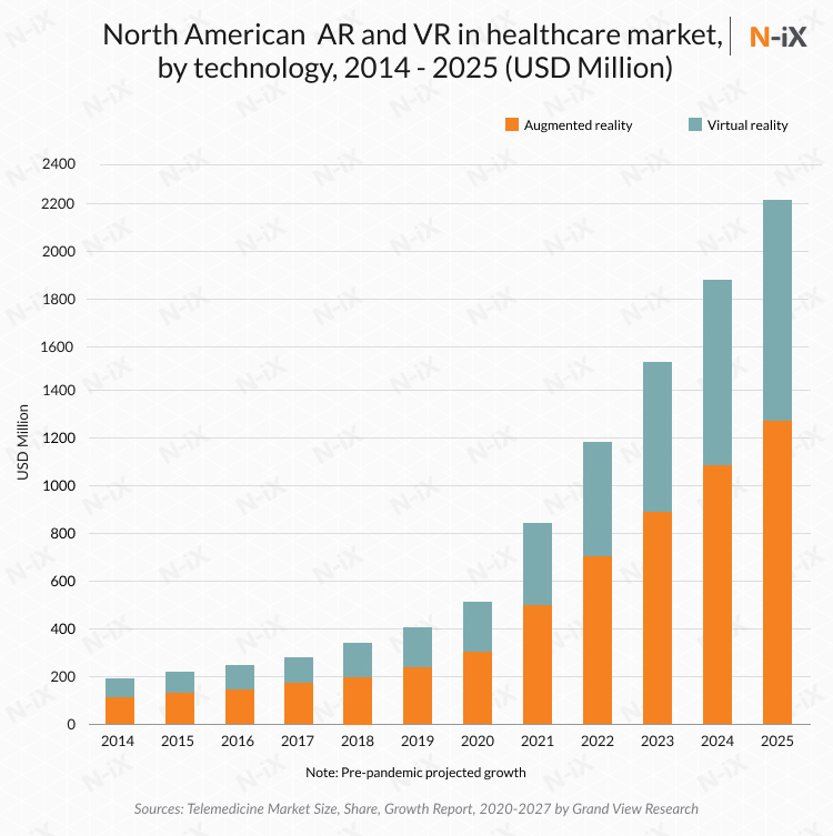 healthcare technology trends 2020 include AR and VR