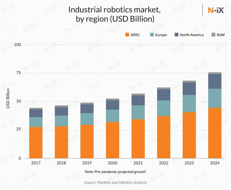 robotics engineering in manufacturing: market size