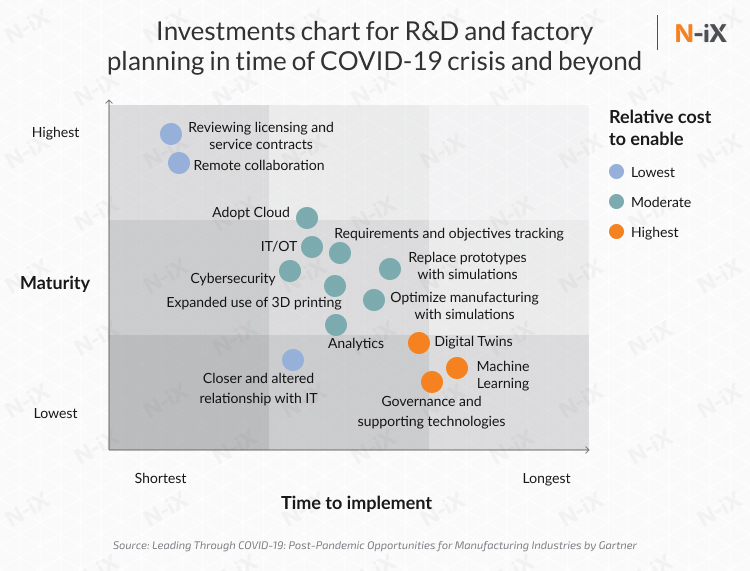 R&D and IT initiative introduction as a part of digitalization and automation in manufacturing