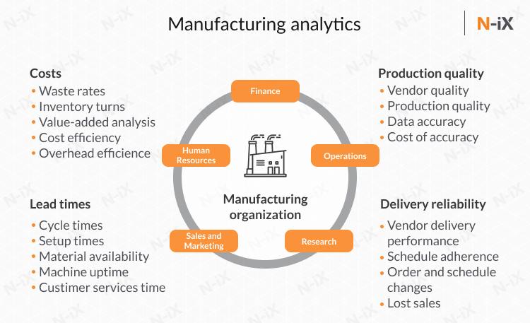 manufacturing data analytics: chart