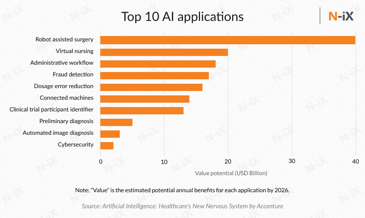 Top 10 AI applications and current trends in healthcare