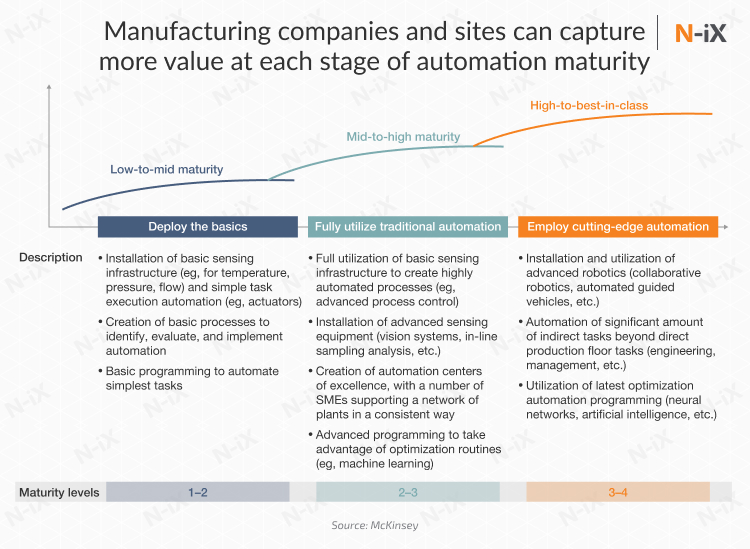 automation in manufacturing depending on the maturity of the company