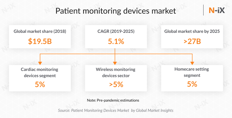 Patient monitoring devices market and healthcare industry trends