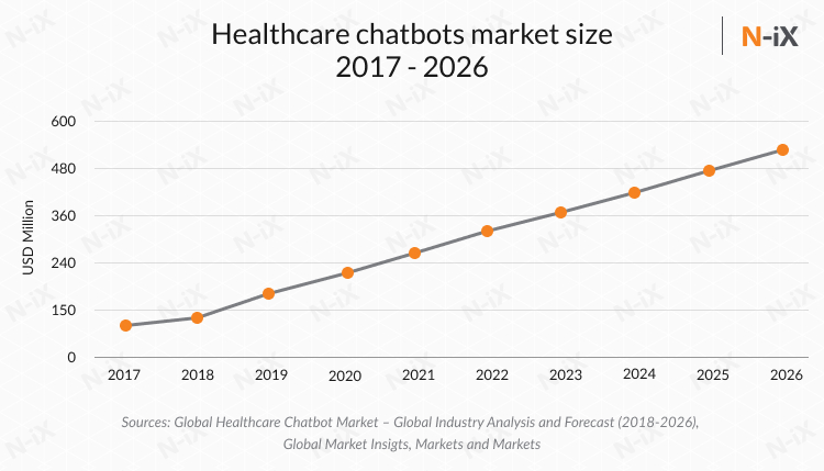 custom healthcare software development and chatbots 2020, 2021, 2022, 2024, 2024, 2025, 2026