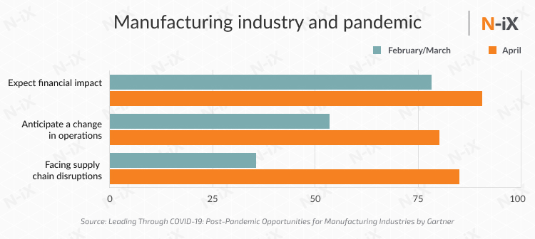 manufacturing industry and COVID19 pandemic