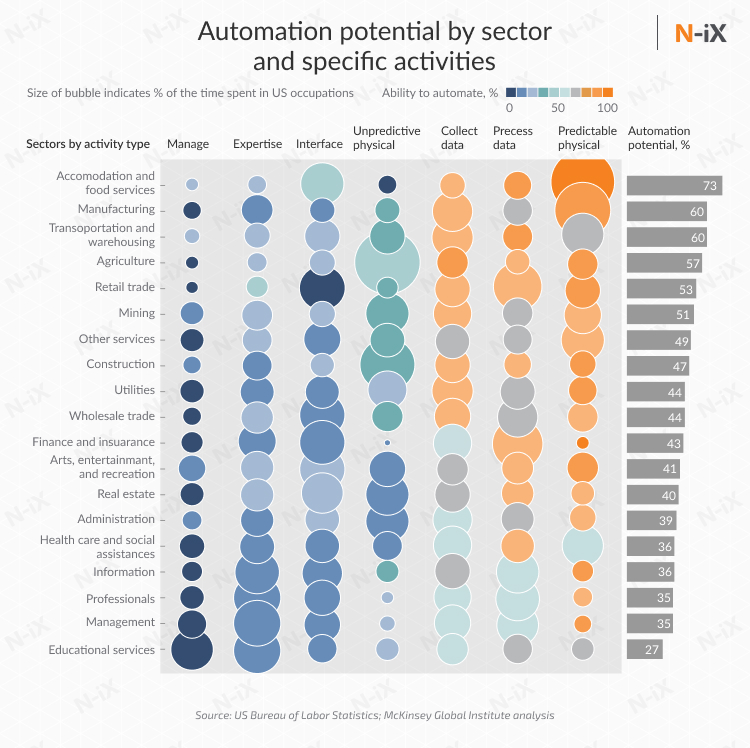 potential for  automation in manufacturing