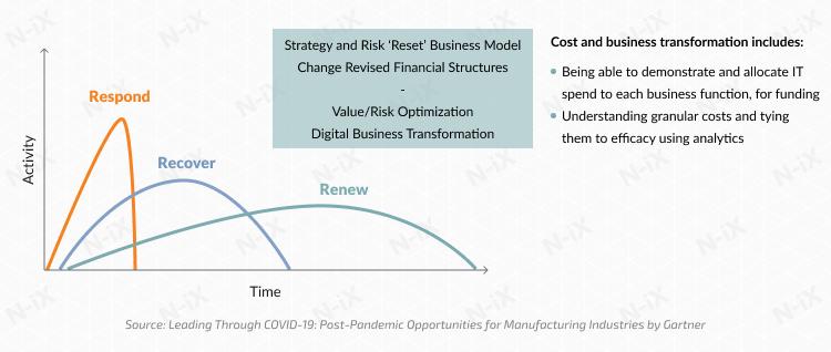 Phase 3: digitalization in manufacturing