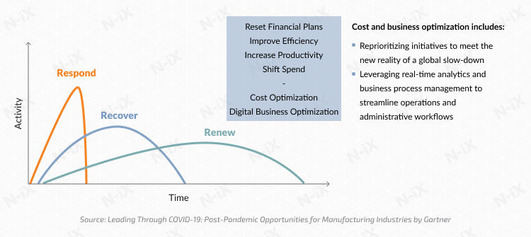 Phase 2: digitalization in manufacturing as an opportunity to optimize the costs