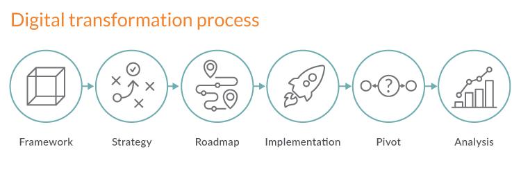 Digital transformation framework - complete digital transformation process