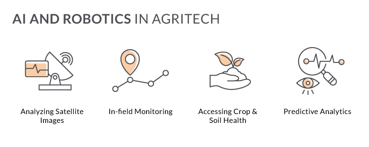 AI in agritech software development
