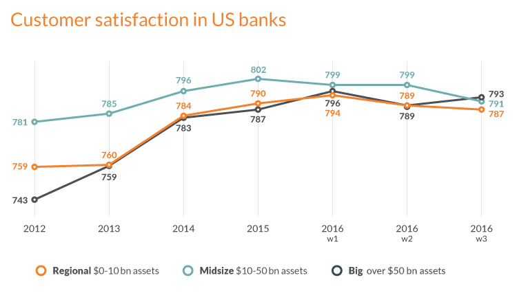 Digital transformation framework - customer satisfaction in small, midsize and big banks
