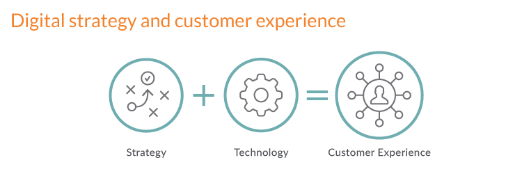 Digital transformation framework - Strategy + Technology = Xperience