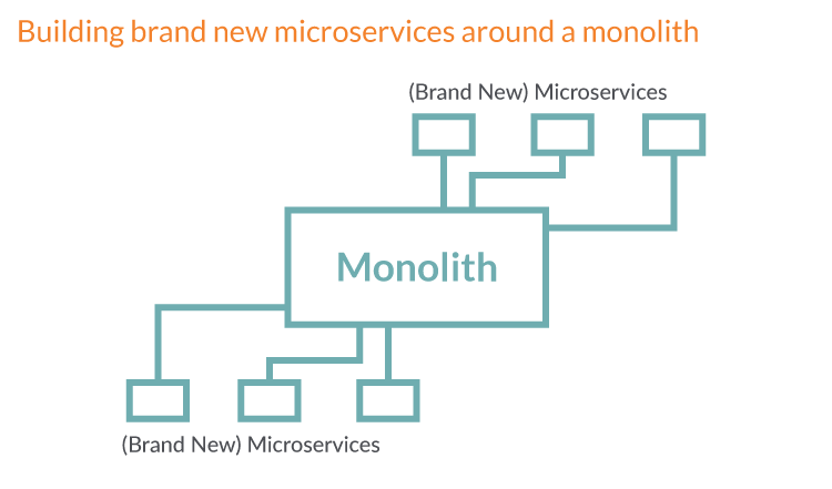 Microservices-05