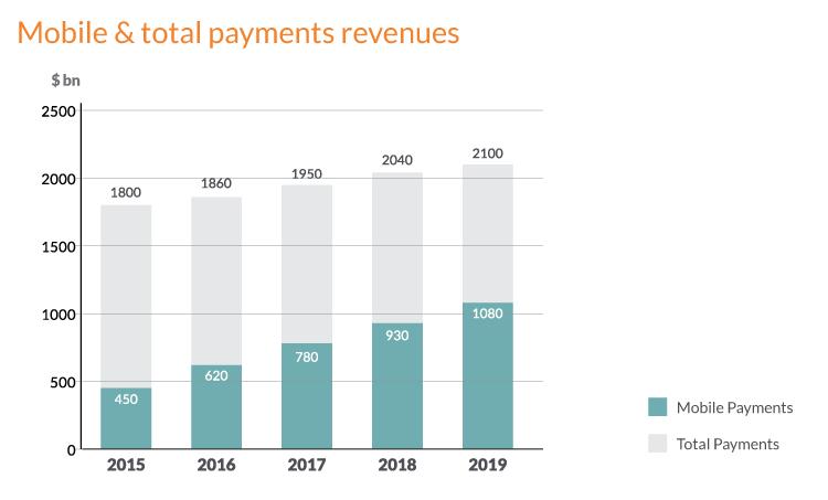 Digital transformation framework - Global Mobile Payments 2013-2019