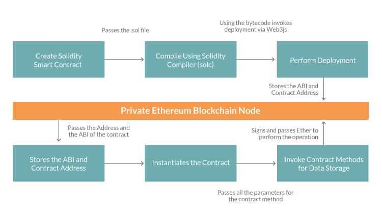 Smart contract development