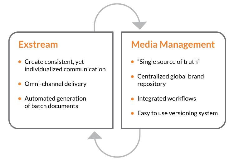 Exstream and OpenText Media Management integration