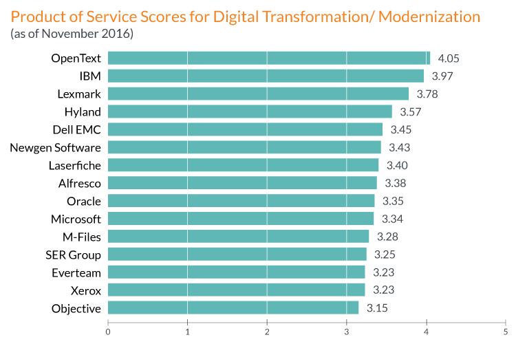 OpenText solutions for Digital Transformation