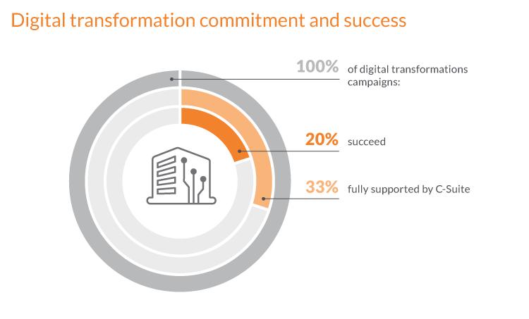 Digital transformation framework - C-Suite commitment to digital transformation
