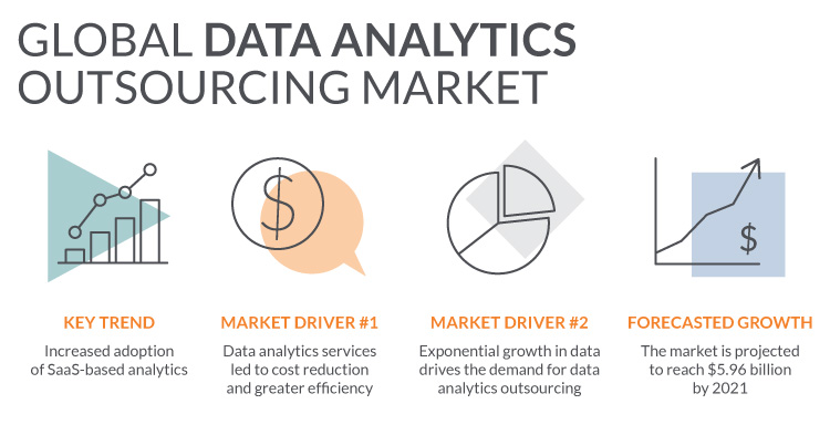 data analysis outsourcing market