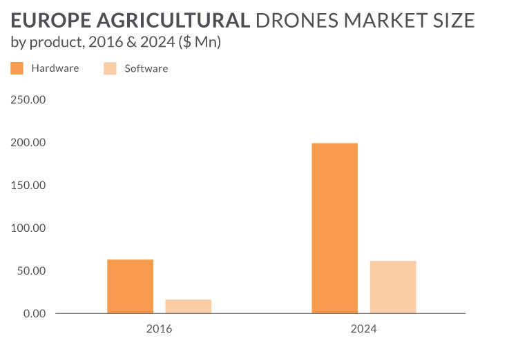 Agricultural-Drone-software