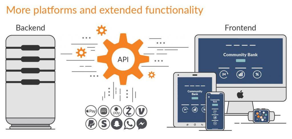 N-iX Digital transformation banking: old backend, new fronend, more platforms