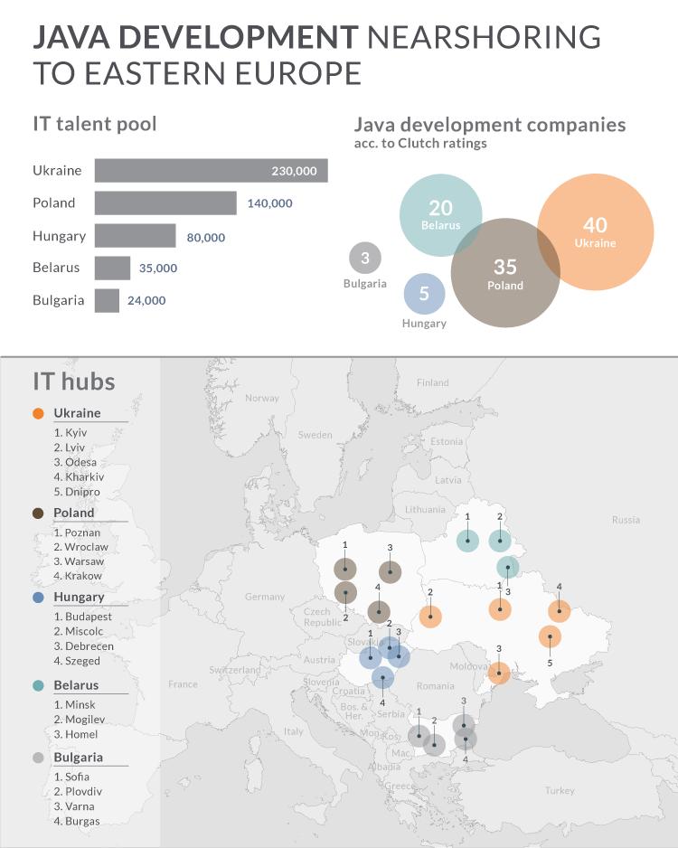 nearshore Java development