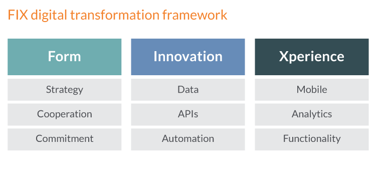 Digital transformation framework - FIX framework of digital transformation