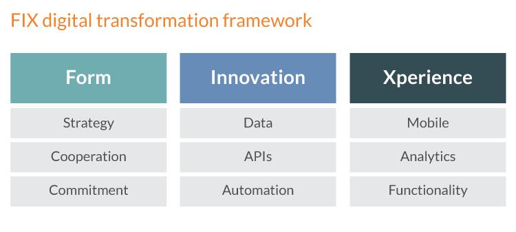 Digital transformation framework - FIX framework of digital transformation