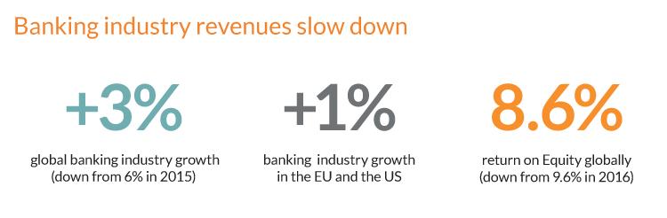 Digital transformation framework - Banking revenues slow down