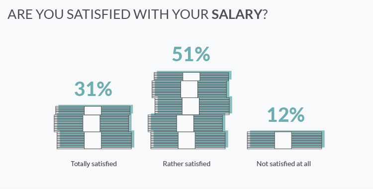 Are Ukrainian software developers satisfied with their salaries?