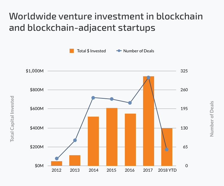 investment in blockchain startups